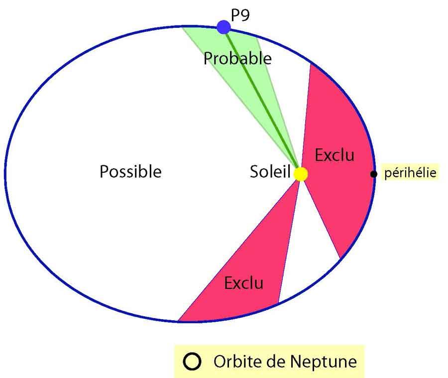 En vert la zone ou l'existence d'une 9ème planète améliore la simulation.