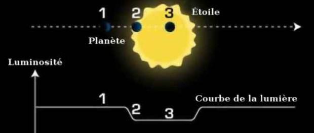 Méthode de détection par transit. La planète qui passe devant l'étoile modifie la luminosité. (Image Wikipédia)