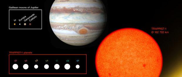 tailles des planètes du système TRAPPIST-1 et celles des corps du Système Solaire