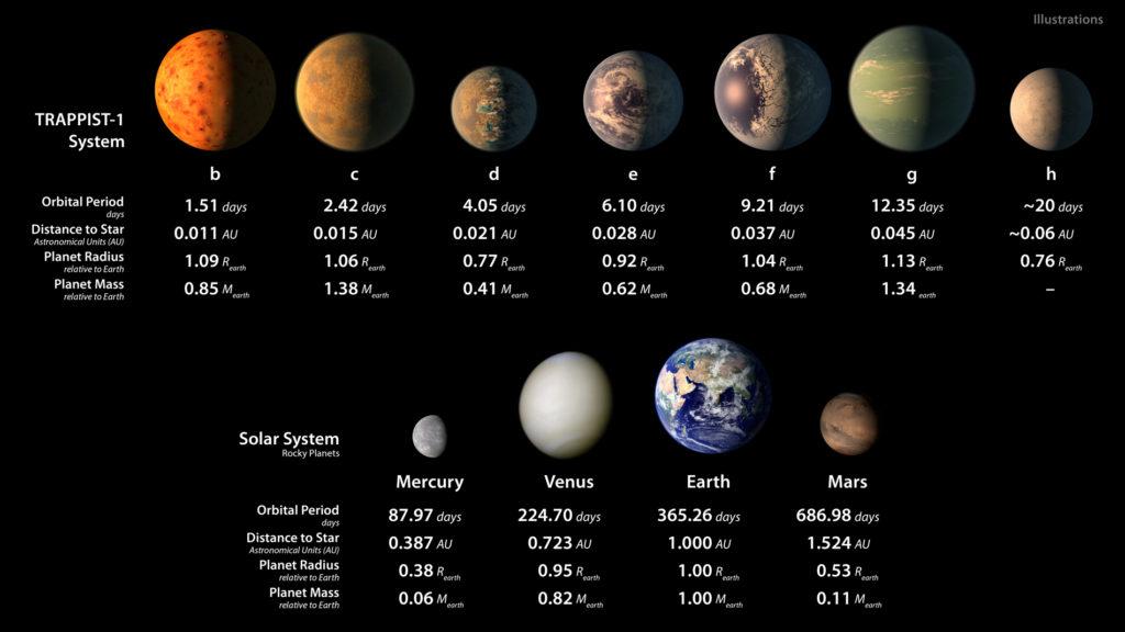 Vues d'artiste des planètes composant le système TRAPPIST-1 et des planètes rocheuses du Système Solaire