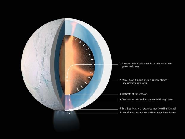 Représentation d'Encelade