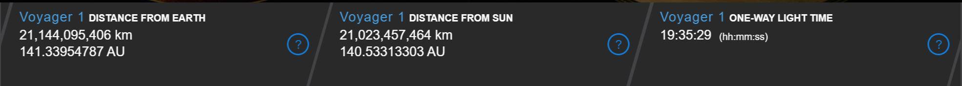 Distance de Voyager 1