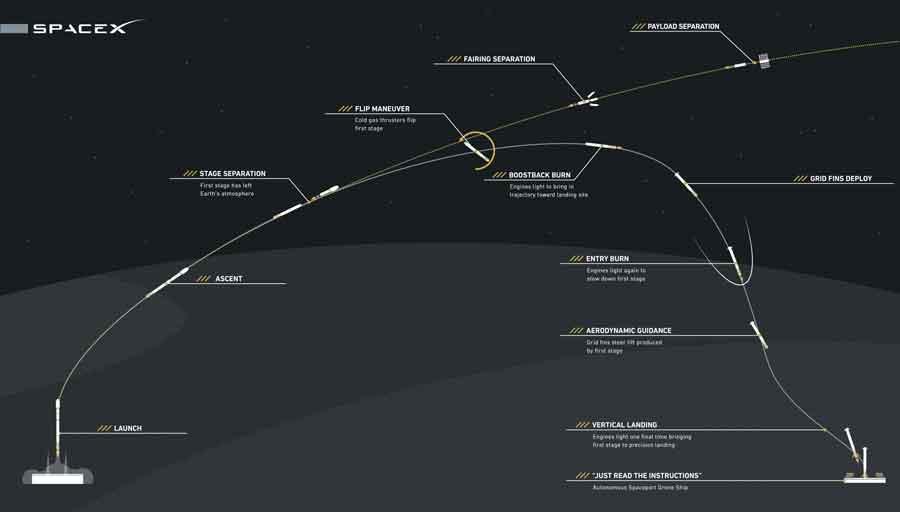 Le déroulement théorique d'un lancement avec le Falcon 9. Crédit SpaceX