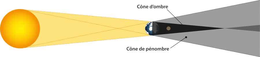 Quand le soleil est parfaitement aligné avec la Lune, l'ombre de la Terre éclipse totalement la Lune. © IMCCE - Observatoire de Paris