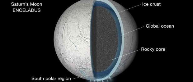 Encelade serait composée d'un océan liquide sous toute sa surface. Crédit NASA