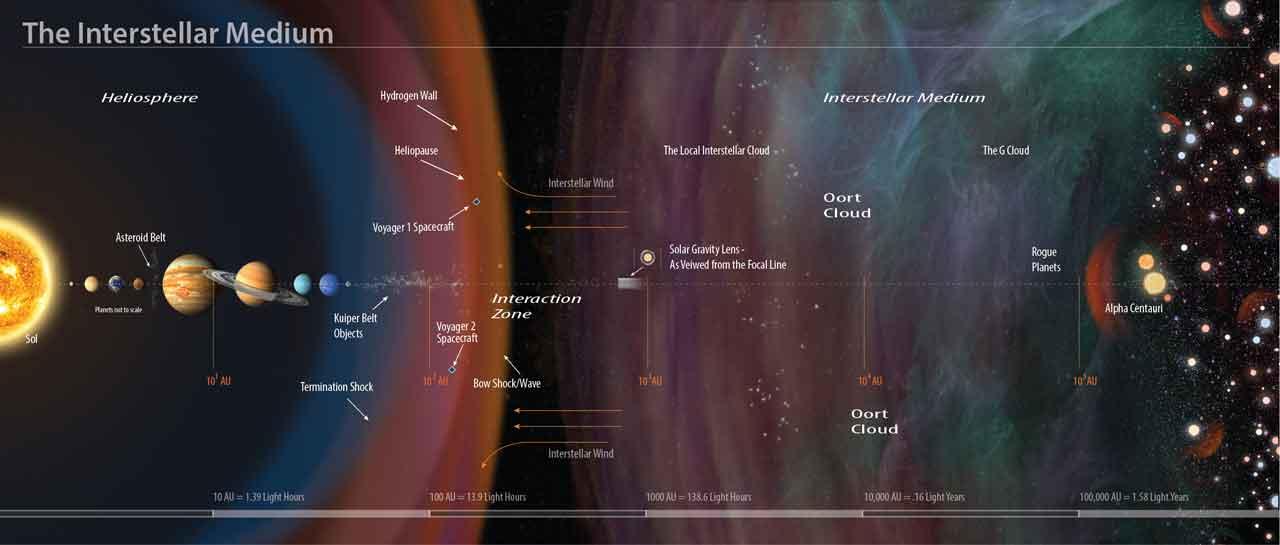 L'exploration de l'ensemble de notre système solaire et des exoplanètes deviendrait une réalité. Crédit NASA