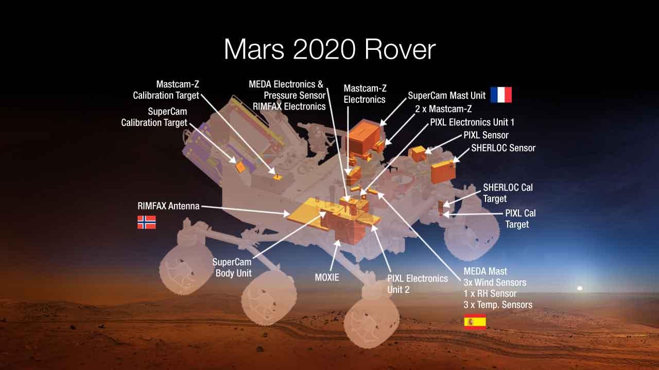 Les différents instruments du rover (Schéma de 2014)