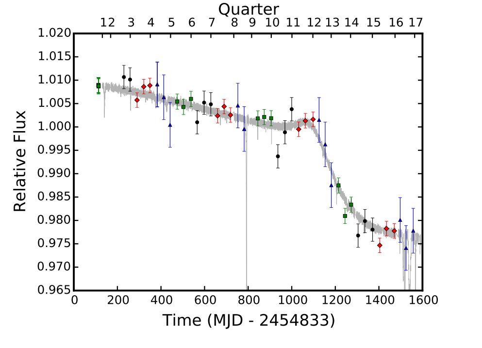 Le graphique montre la baisse de luminosité de l'étoile KIC 8462852. On constate une accélération de la diminution. Crédits: B. Montet et J. Simon