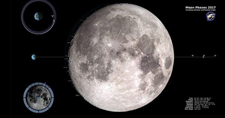 Les phases de la Lune en 2017