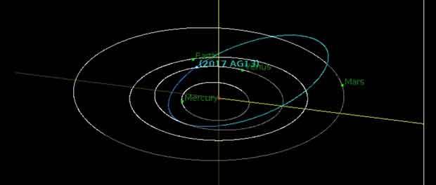 L'astéroïde 2017 AG13