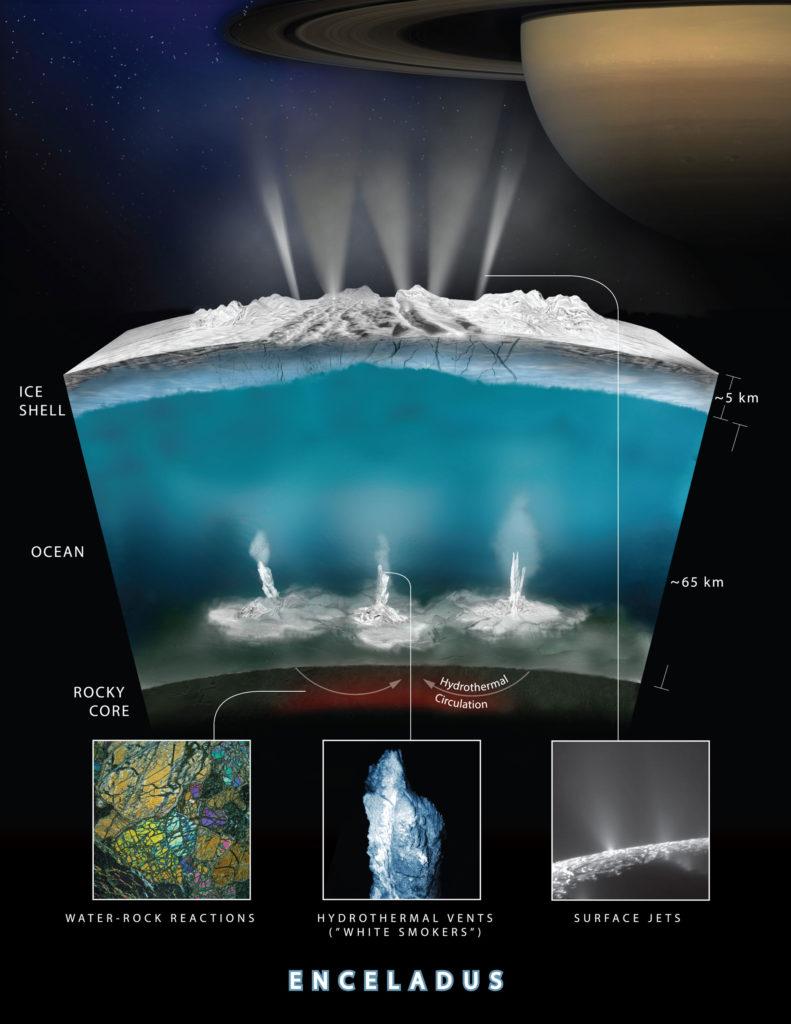 hydrogène sur Encelade