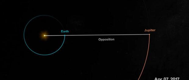 La Terre et Jupiter