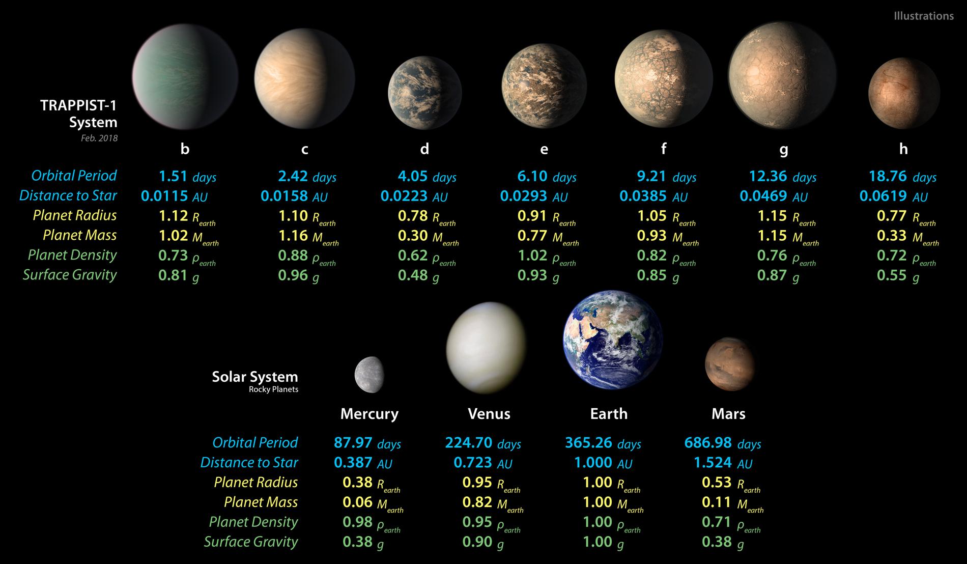 Les planètes du système TRAPPIST-1