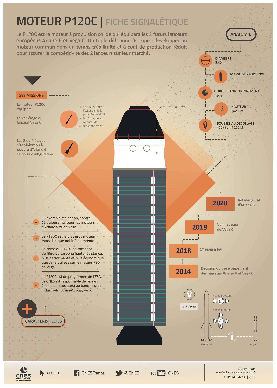Infographie du moteur P120C