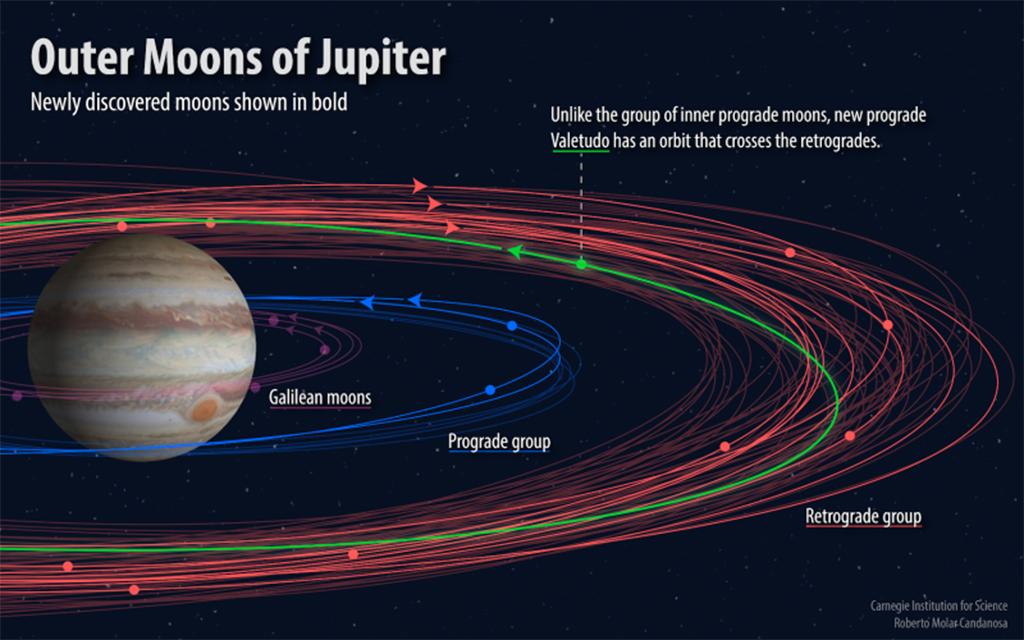 petites lunes de Jupiter