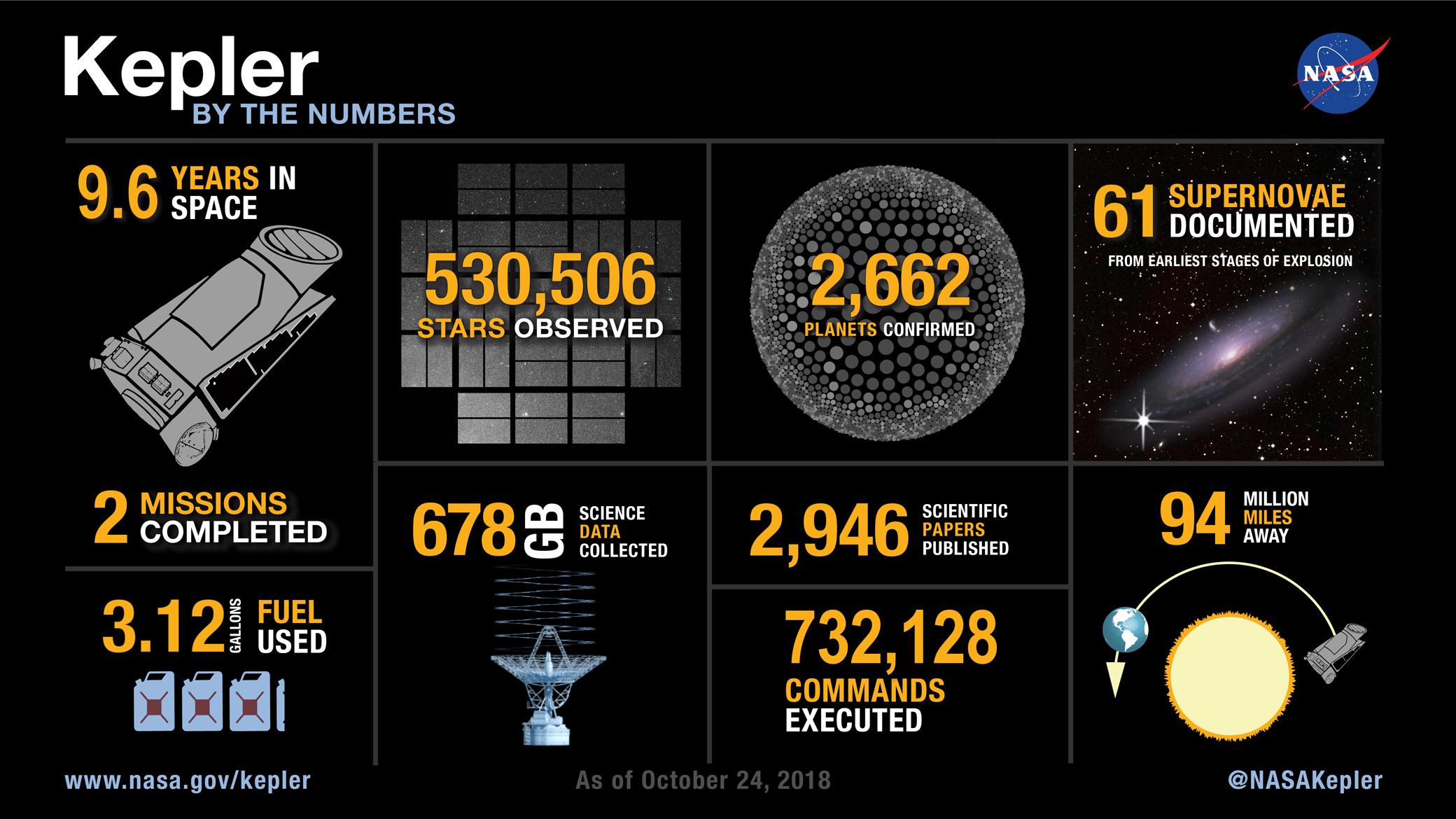 Kepler en chiffres