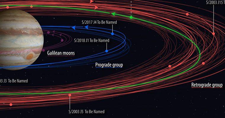 cinq lunes de Jupiter