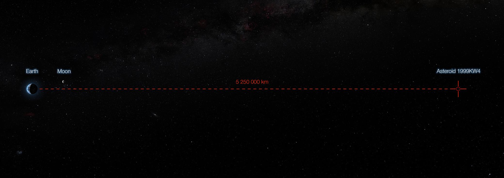 Séparation minimale entre l'astéroïde 1999 KW4 et la Terre