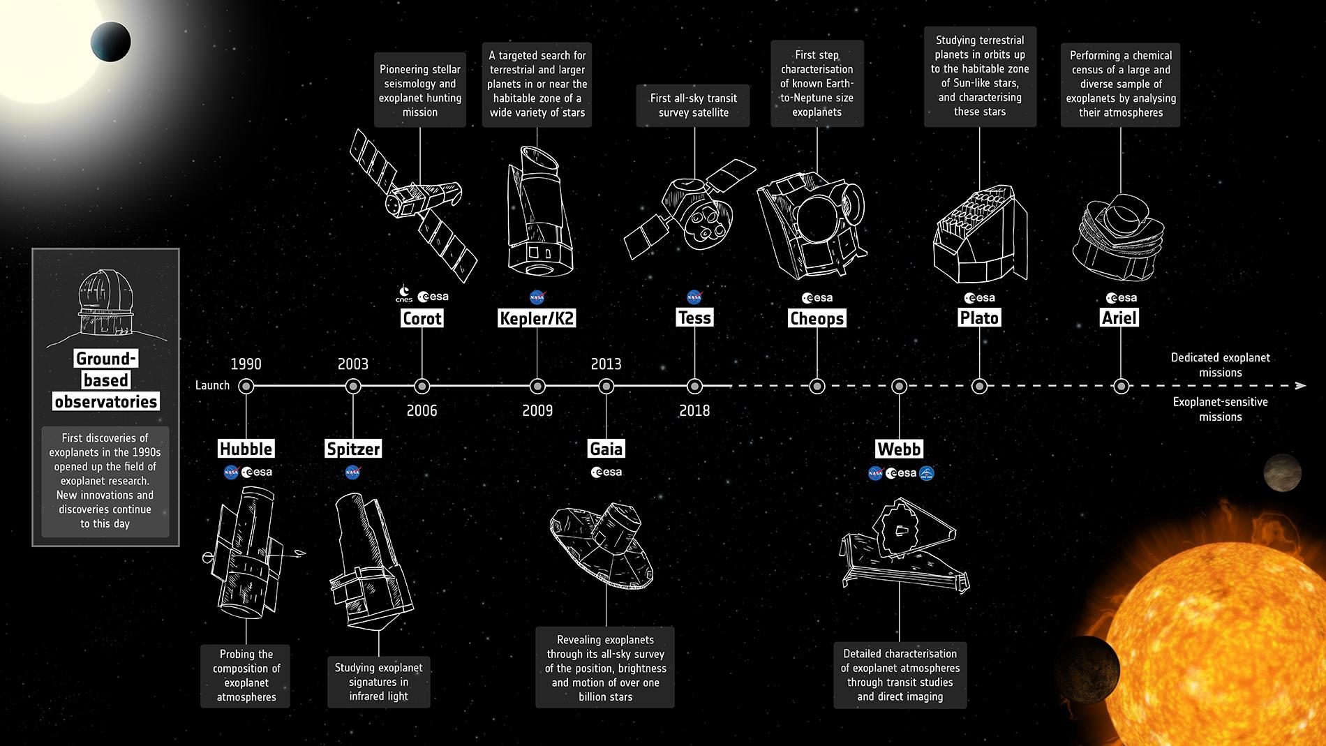 Infographie des principaux chasseurs d'exoplanètes