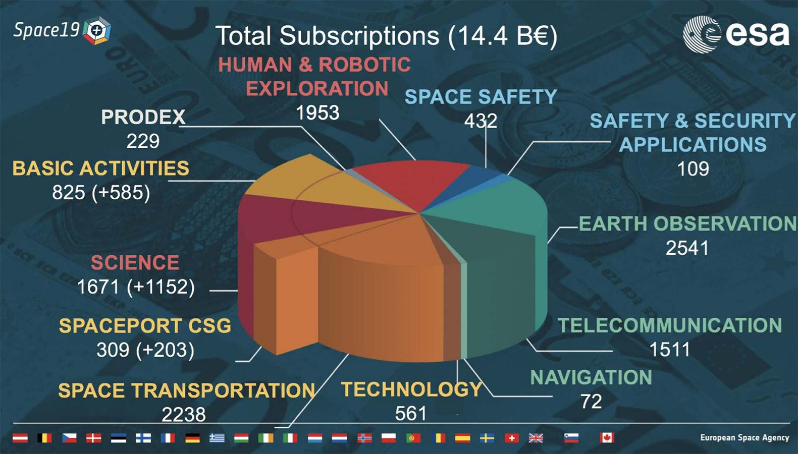 La répartition du budget de l'ESA