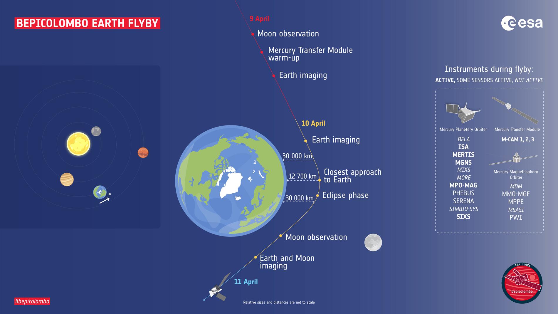 Premier - et seul - survol de la Terre par BepiColombo