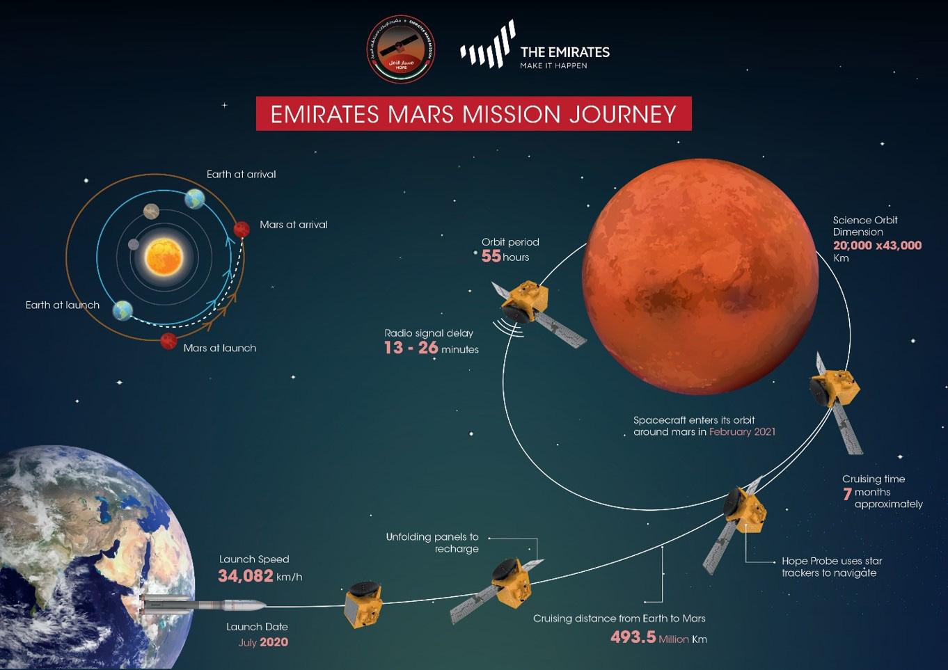 Le voyage de la sonde martienne Hope