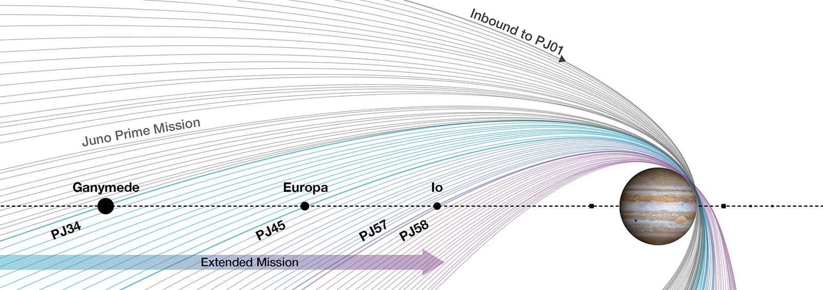 42 orbites supplémentaires pour Juno
