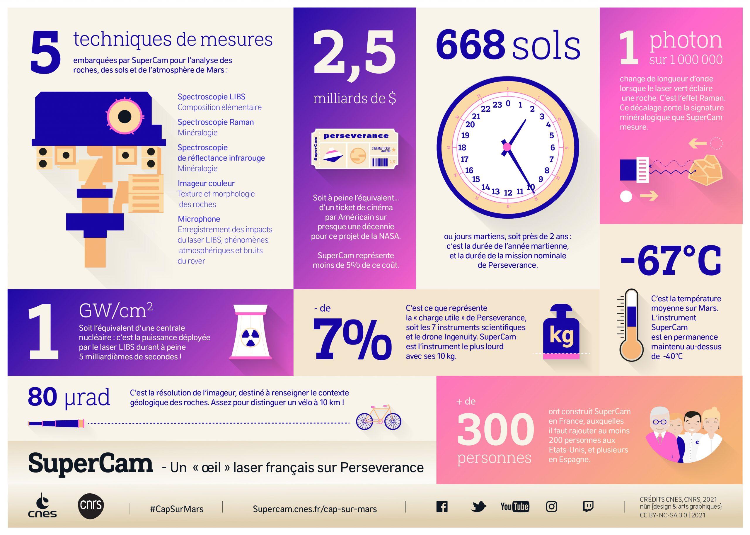 SuperCam, les chiffres clés d'un instrument hors-norme