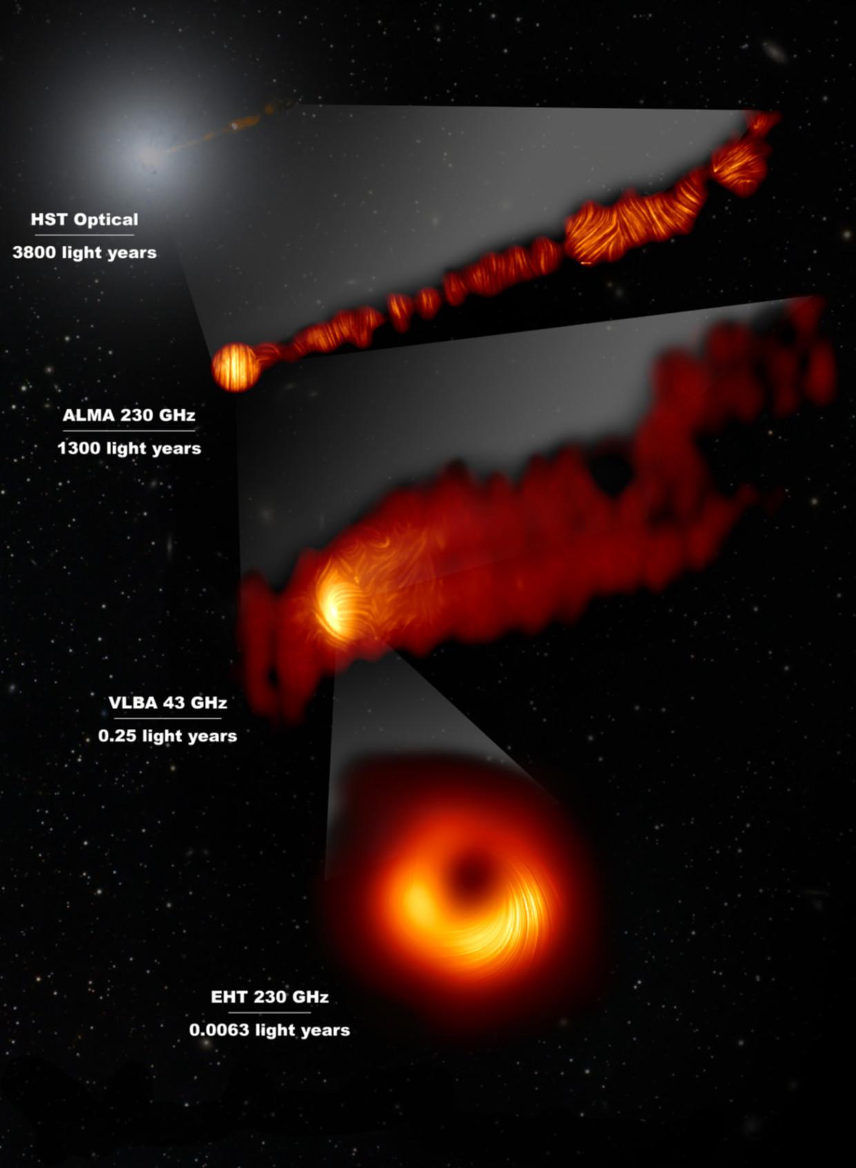 Vue du jet issu de M87 en lumière visible et vue du jet et du trou noir supermassif en lumière polarisée