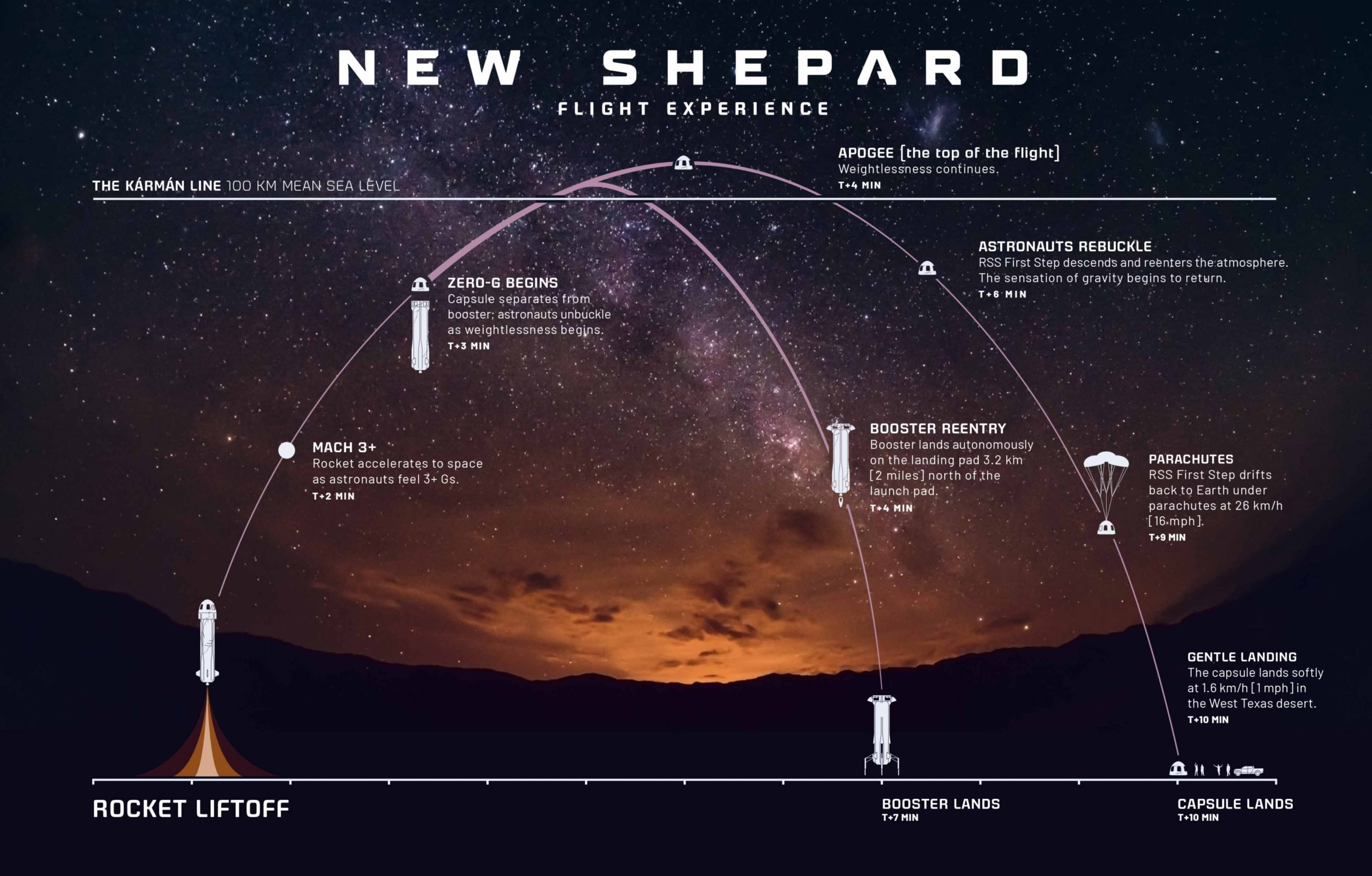 Plan de vol du New Shepard