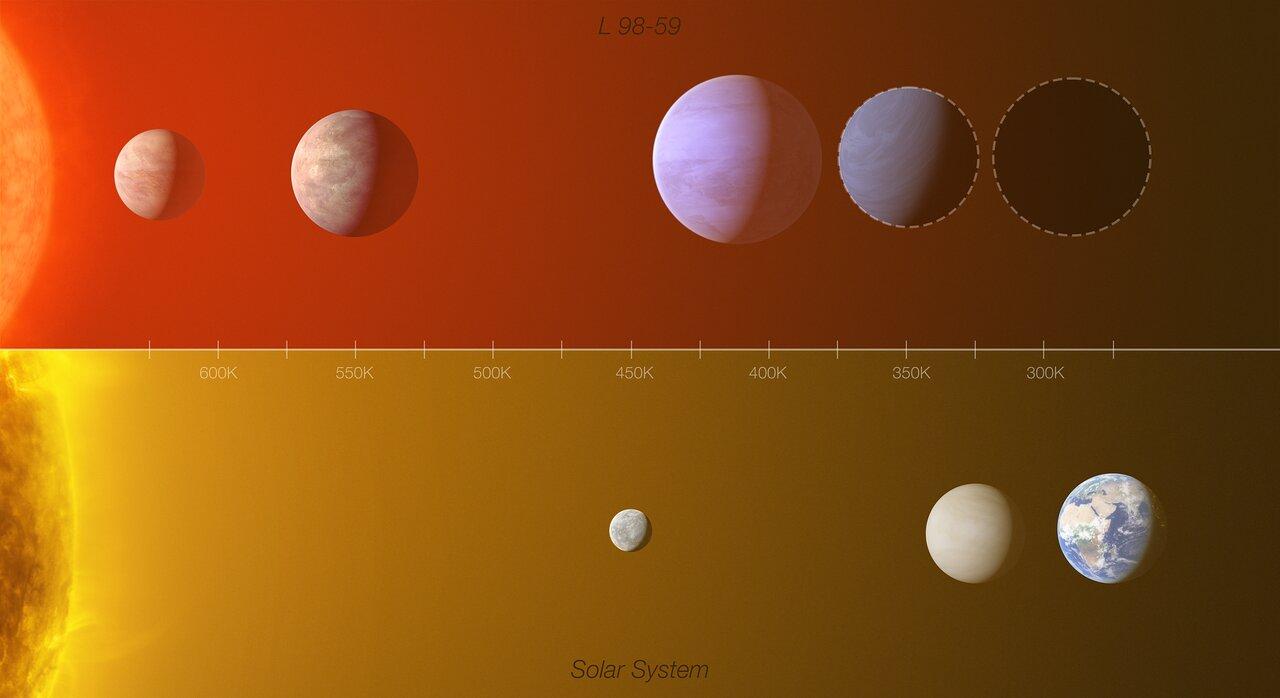 Comparaison du système d'exoplanètes L 98-59 avec le système solaire interne.